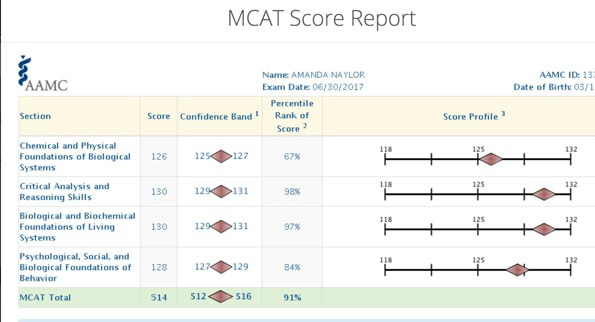 How To Score Over 510 On The MCAT – MCAT Mastery