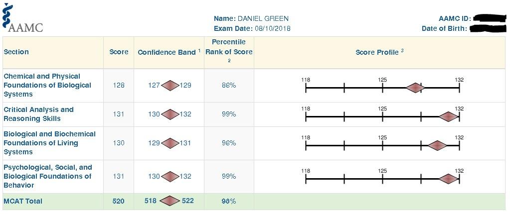 Dan 520 MCAT Score