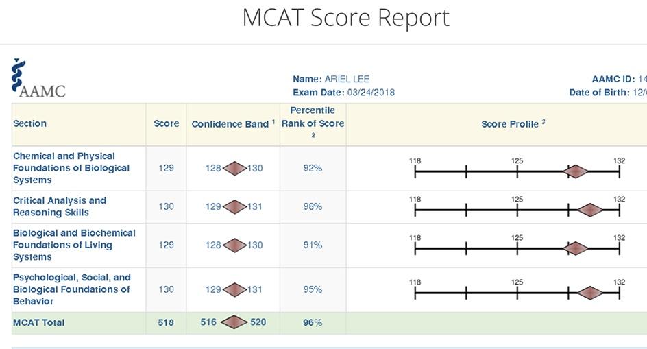 Aamc Fl1 Score