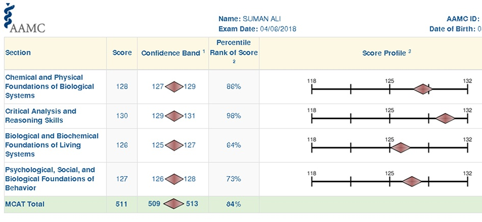 Suman MCAT Score