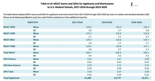 MCAT Scores & GPAS - Applicants - 2017-2018 through 2019-2020
