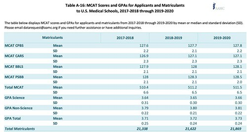 MCAT Scores & GPAS for Matriculants - 2017-2018 through 2019-2020