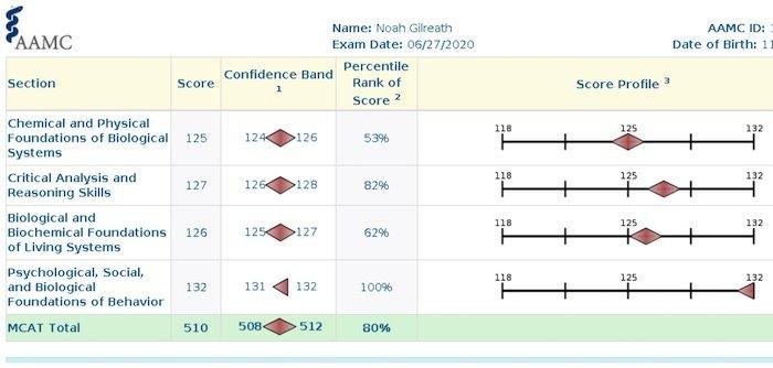 Noah - Score