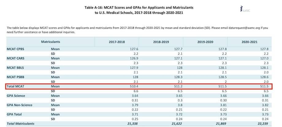 AAMC MCAT Stats - Admissions