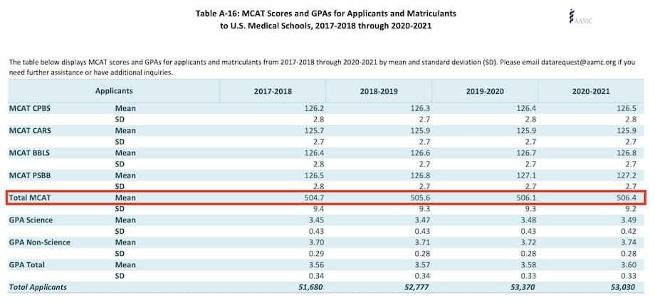 AAMC MCAT Stats - Applicants