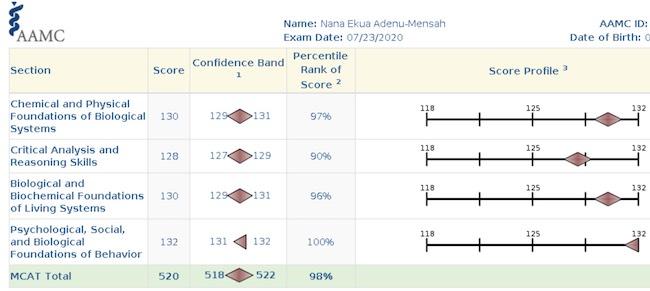 Nana Scorecard