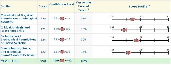 disappointing MCAT score